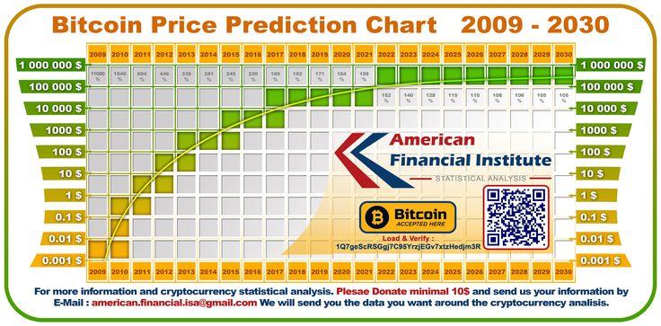 Bitcoin Price Prediction Chart 2009 2030 Bitcoin chart