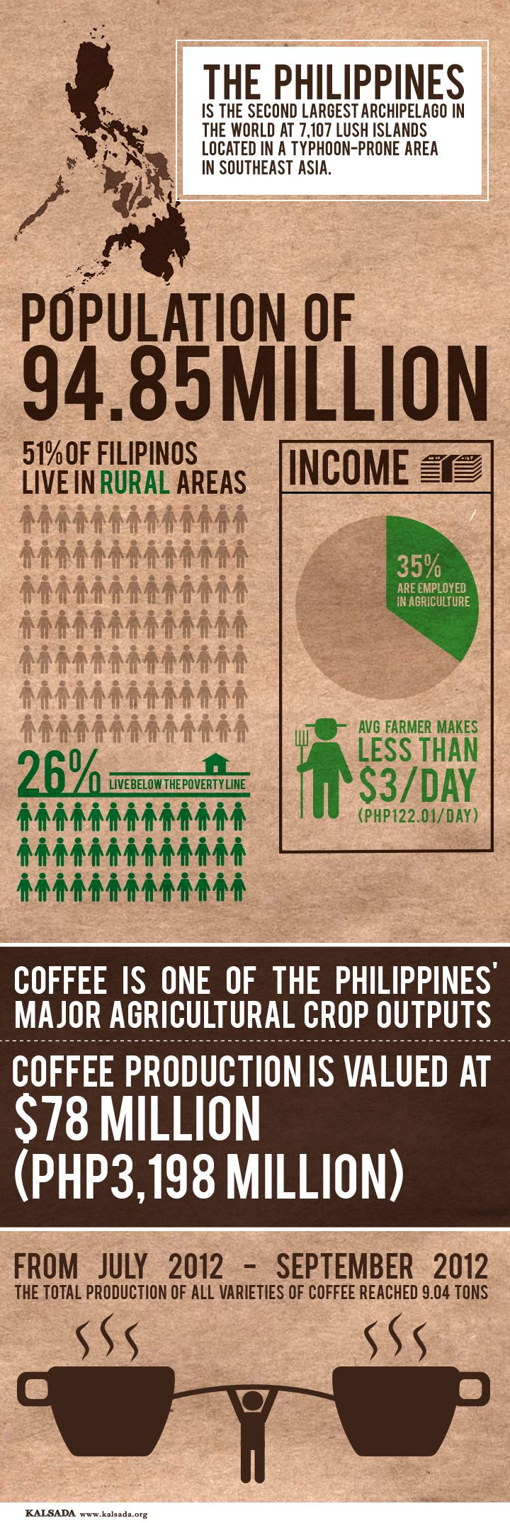 Interesting facts about the Philippines to expand my students minds. Just to help them think about different parts of the world.