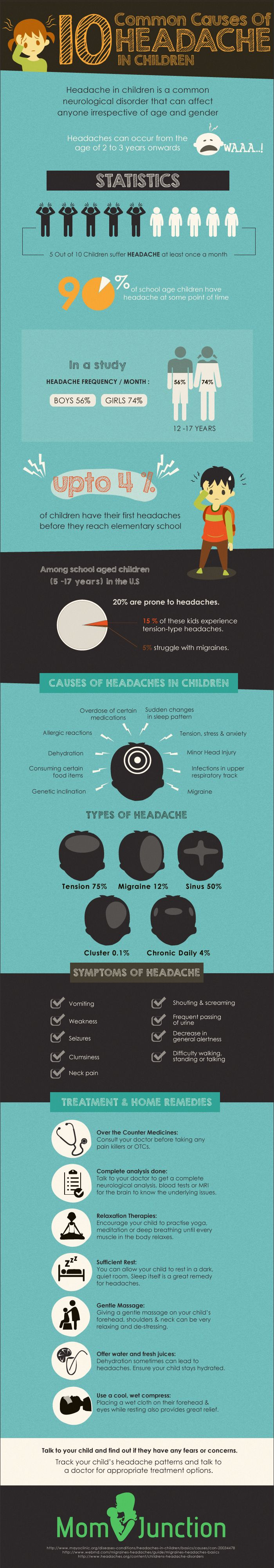 8 Common Causes Of Headache In Children You Should Be Aware Of: Your child may actually be in pain with a headache, let us look into the major reasons behind it. Understanding the causes and signals will help you spot if these are more benign or malignant. This will help you choose timely treatment options for your child.