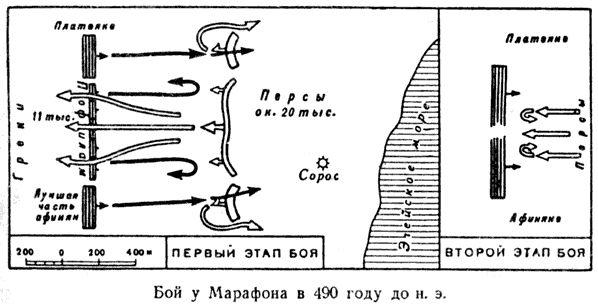 Битва при Марафоне, 490 г. до