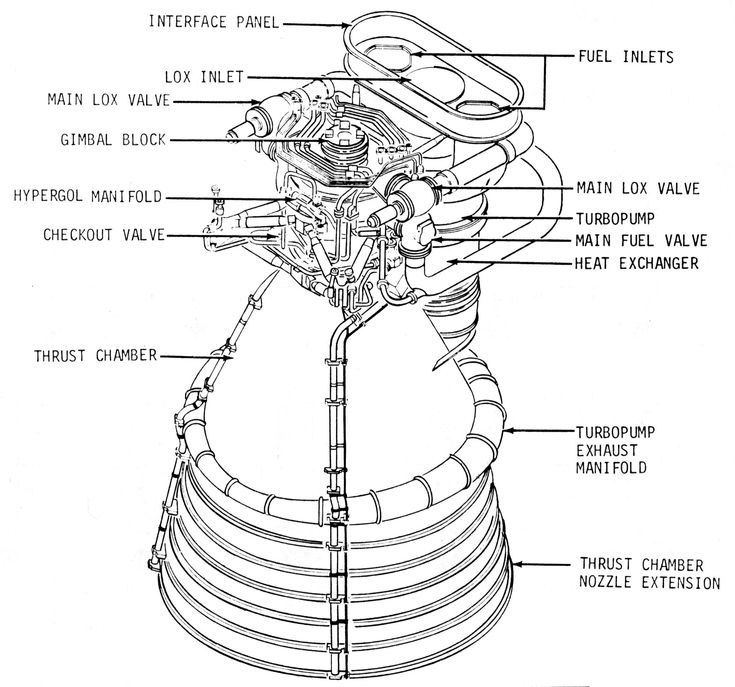 17 best images about sc s ic f 1 space center diagram of the engine five engines were clustered at the bottom of the saturn v rocket used to launch the apollo lunar missions into space