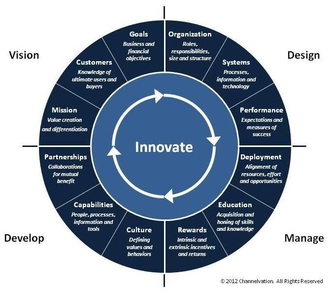 Channelvation Innovation Framework | Innovation