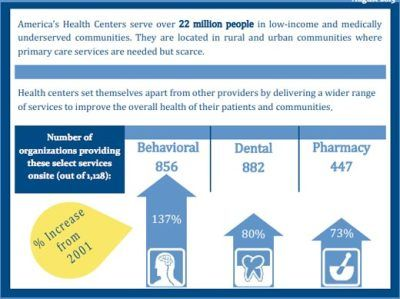 Awareness: Community Health Center Week