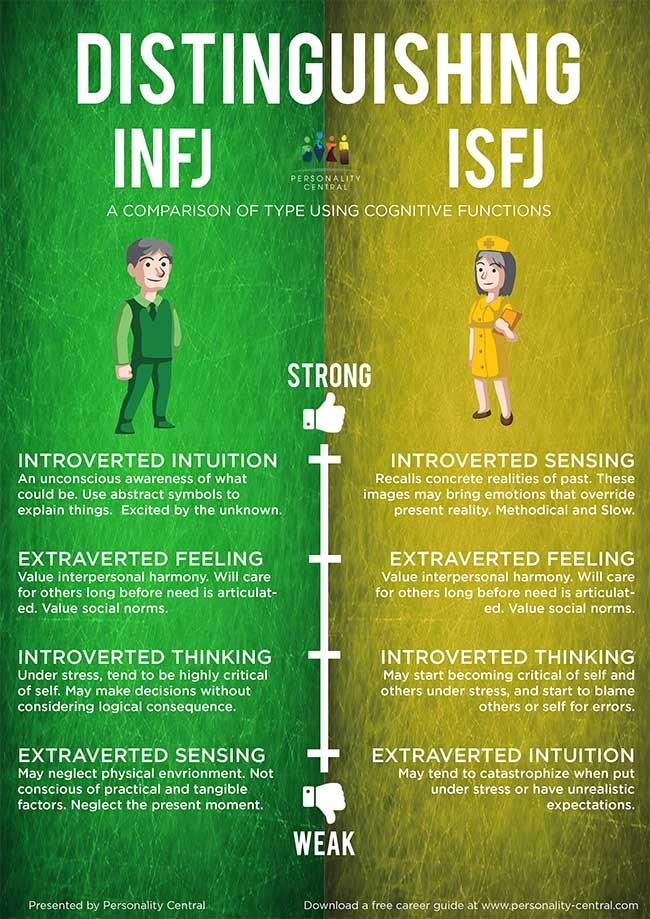 Distinguishing INFJ and ISFJ @beccajfish It's you and me :D
