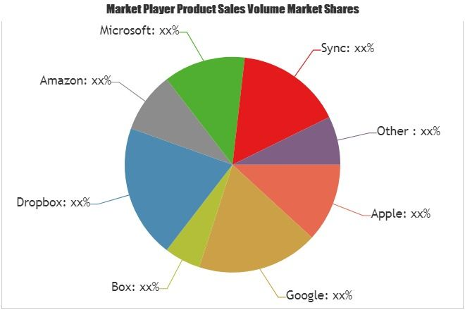 Consumer Cloud Storage Services Market To Witness Huge Growth By