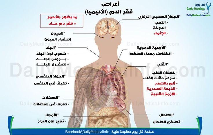 د حسين بهبهاني On Twitter Infographic Health Medical Information Infographic