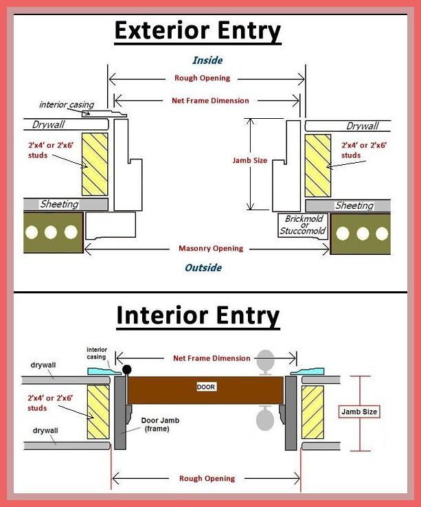 118 Reference Of Door Frame Interior Dimensions In 2020 Exterior Door Frame Installing Exterior Door Exterior Doors