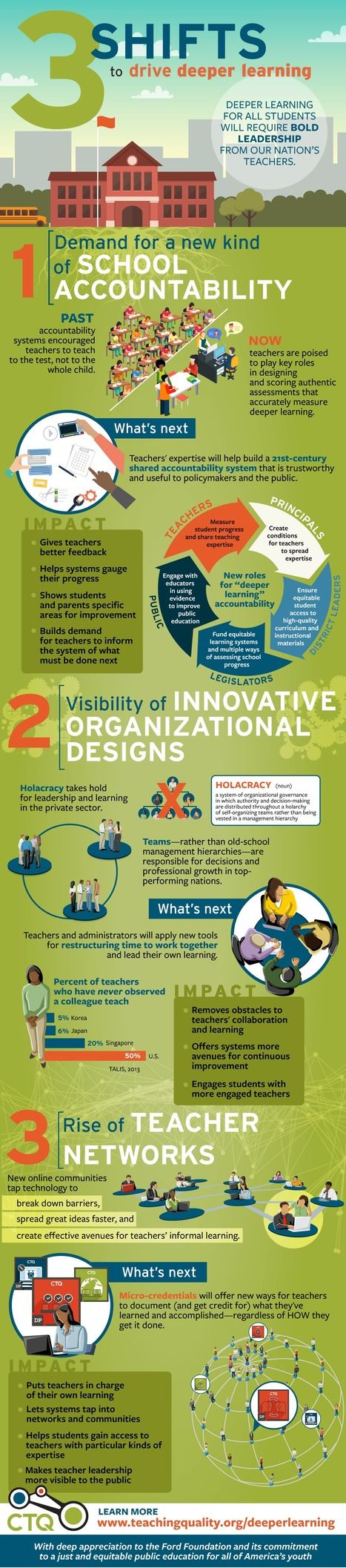 Teacher leadership & deeper learning for all students [#Infographic] | #CTQ #CTQCollab | 21st Century Learning and Teaching | Scoop.it