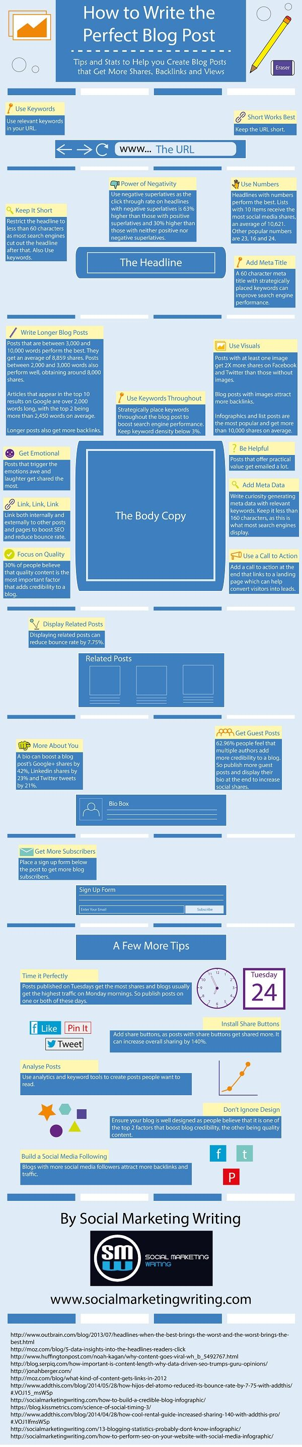 How to Write the Perfect Blog Post [Infographic] - Social Marketing Writing
