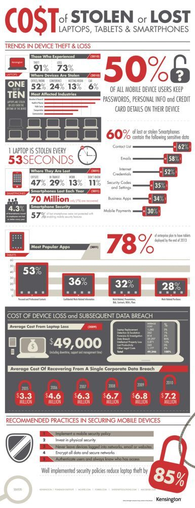 Infographic: the cost of stolen or lost laptops – LIFEBOOK4Life