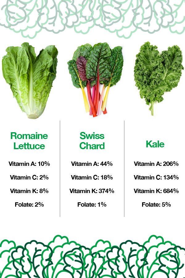 Green Leafy Vegetables By The Numbers Which Have The Highest Nutrients Veggieshake Green Leafy Vegetable Vegetables Nutritious
