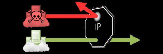 Filtrowanie dostępu do CRM w zależności od lokalizacji. http://biznespakiet.pl/dozwolone-adresy-ip-w-zoho-crm/