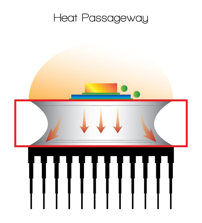 Heat Dissipation: The Reason Why LEDs are Being Driven to Higher Powers. http://www.ledsuniverse.com/en/heat-dissipation/ #HeatDissipation #LedLights #HigherPower #LED #Technology