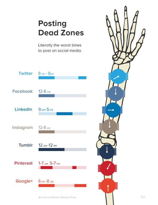 Worst Time to Post Status Updates on #SocialMedia