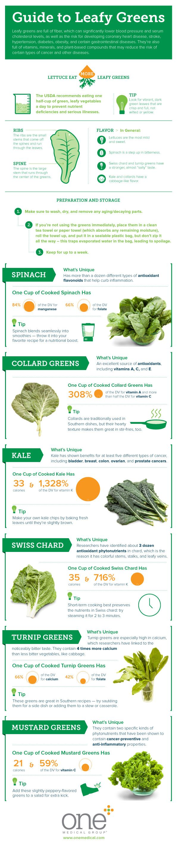 Health Benefits of Leafy Greens
