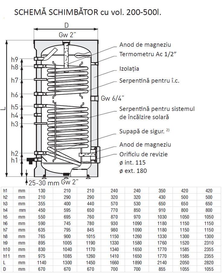 Boiler GALMET SGW(S)B Serpentina Dubla - SCHITA