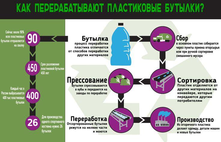 Каждый час в огромной стране выбрасывается 400 000 тысяч пластиковых бутылок. Представляете гору, если собрать их вместе? Почти все пластики можно перерабатывать неограниченное количество раз. Даже ПВХ, если собирать его отдельно от других пластиков. России нужен раздельный сбор мусора: http://irecycle.ru/bottlesrecycling