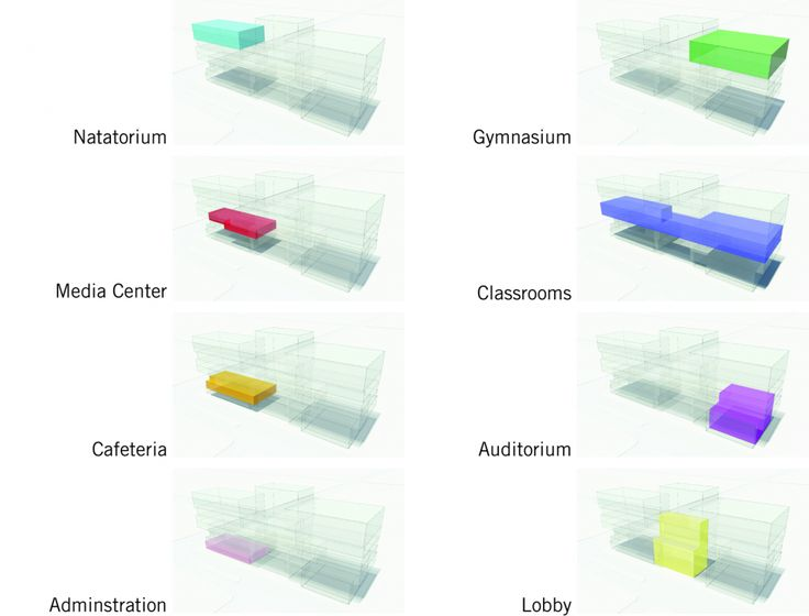 Program Jelly Diagram  William Jones College Preparatory  / Perkins+Will
