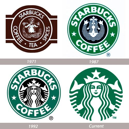 Starbucks - logo evolution, history