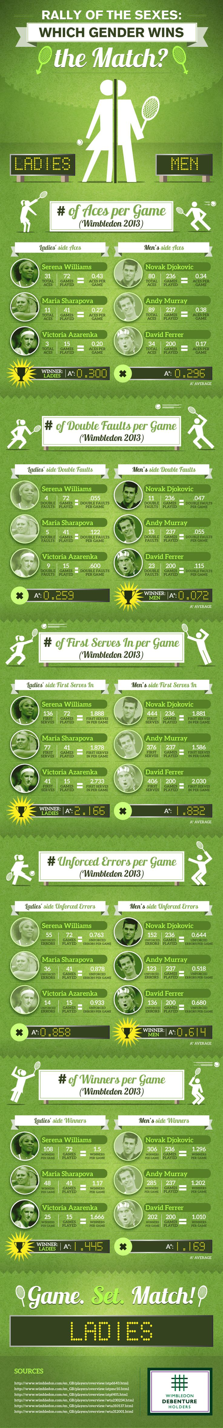 Rally Of The Sexes: Which Gender Wins The Match?  #Infographic #Tennis #sports