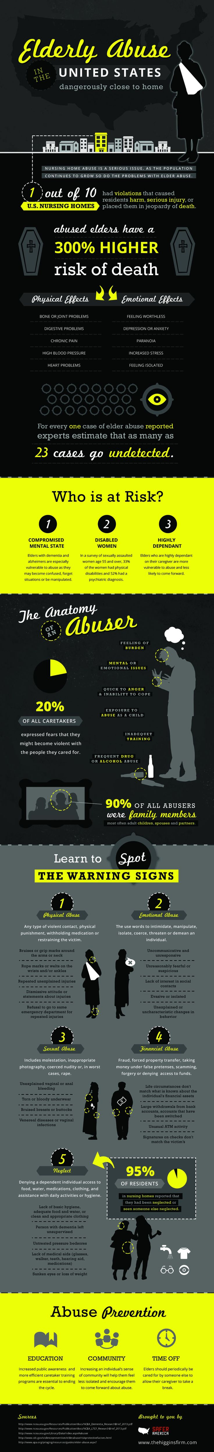 Elderly Abuse In The United States: Dangerously Close To Home   #Infographic #UnitedStates #ElderlyAbuse | let's stay vigilant