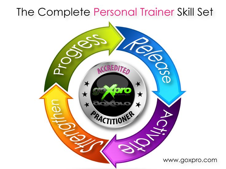 Elite Personal Training calls for a complete trainer skill set. www.goxpro.com