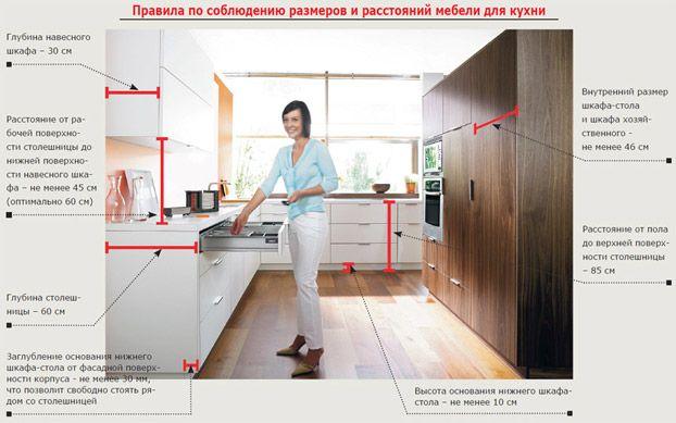 правила на кухне