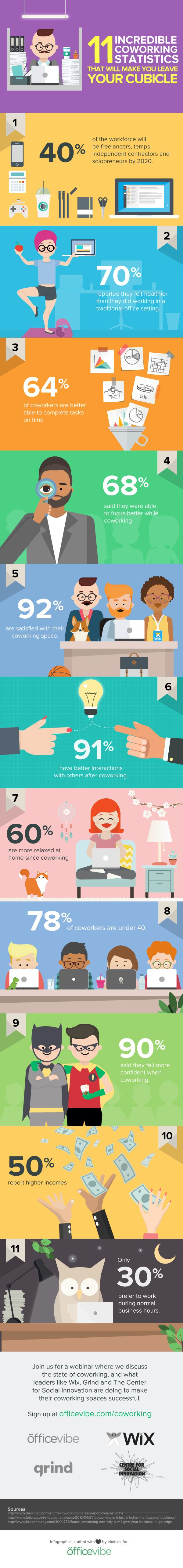 11 Incredible #Coworking Statistics That Will Make You Leave Your Cubicle (#Infographic) | Jeff Fermin