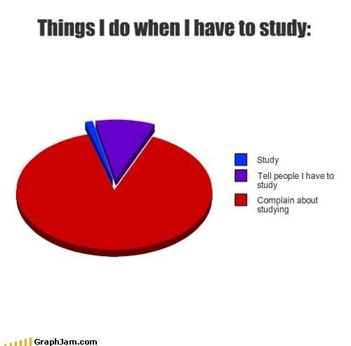 I really have GOT to study, y'all.   Finals Week in Graphs and Charts | Mental Floss