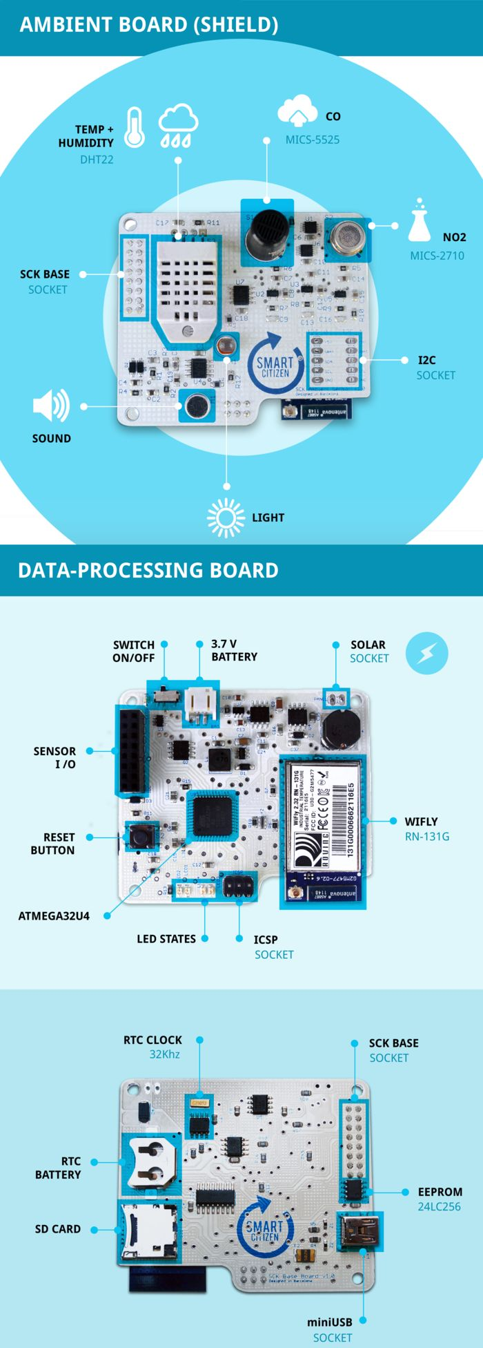 Arduino-based Smart Citizen Kit packs Atmel's ATmega32U4 | Bits & Pieces from the Embedded Design World