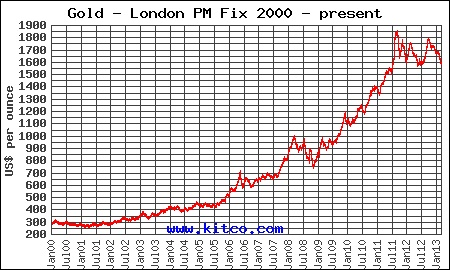 Markets are manic right now. As far as gold is concerned, let's take a look at the big picture of historical gold price performance.   5 years ago, Gold spot price was at $875 and today Gold spot price is around $1,590 - that is a 81.7% increase. Our recommendation: Diversify! (graph from Kitco)