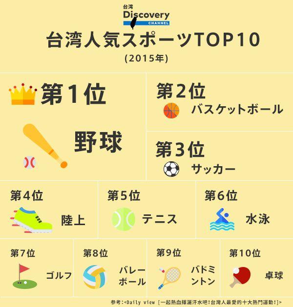 台湾の人気スポーツインフォグラフィック デジタルマーケティング