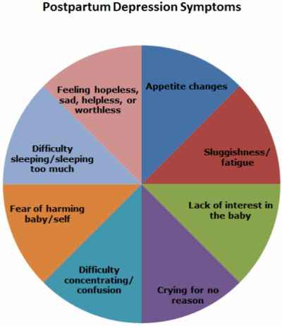 Postpartum Depression and Psychosis Information