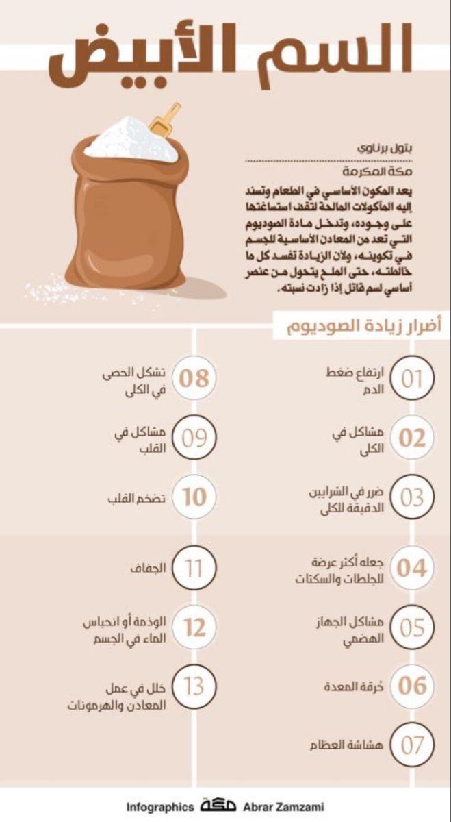 Pin By Re0o0iry ه م س ات ع اب ر ة On Clinical Nutrition التغذية العلاجية Everyday Hacks 10 Things Health