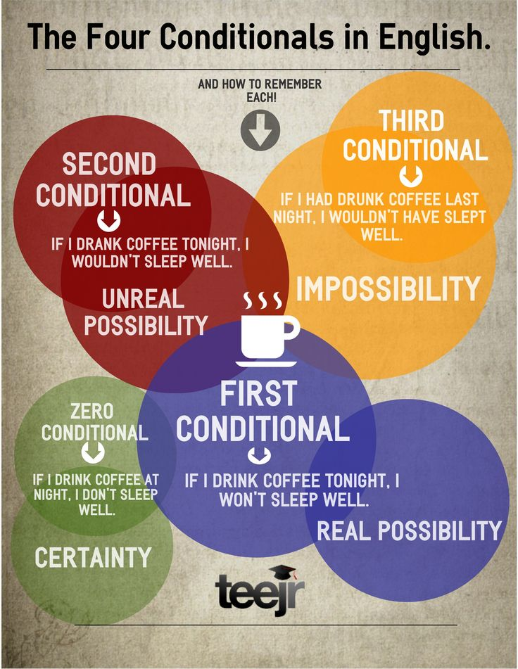 Learn How to Use English Conditionals