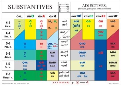 Useful table on the endings of nouns and adjectives in different cases