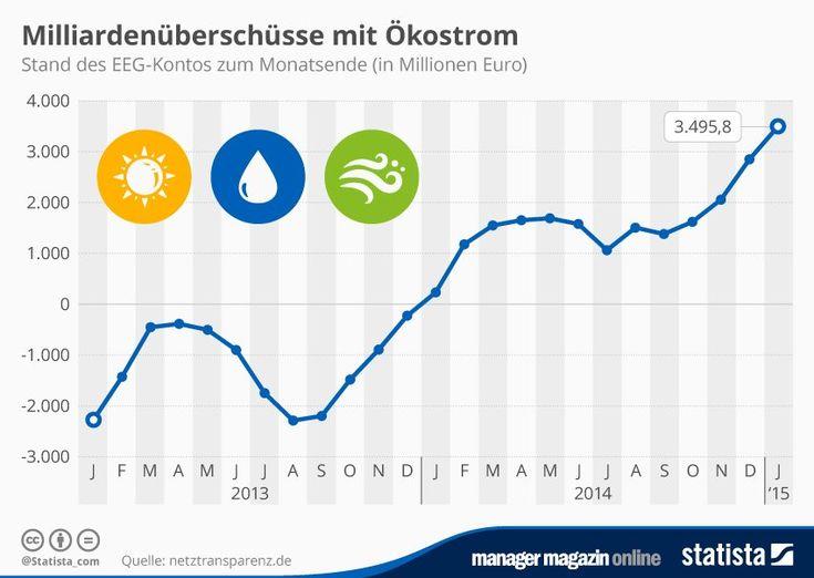 http://www.manager-magazin.de/unternehmen/energie/erneuerbare-energien-gesetz-mit-milliardenueberschuss-a-1018769.html
