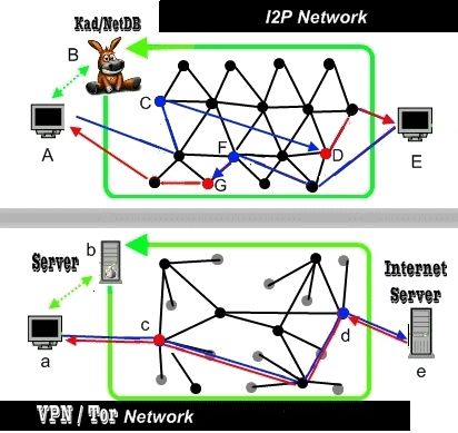 I2P and VPN –Both Capable of Maintaining Privacy to Send Data     However, like I2P, the independent VPN/ virtual private network system is digitally upgraded to transfer data. It also keeps IP address of the internet user secret. Both hi-tech servers enable people to do file sharing under the pseudonyms. These two private servers provide the guarantee for better data protection and the full fledged privacy.   http://www.bestvpnserver.com/comparison-study-on-vpn-and-i2p/