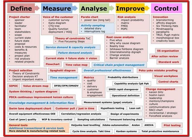 Six Sigma Map | Change Management | Pinterest