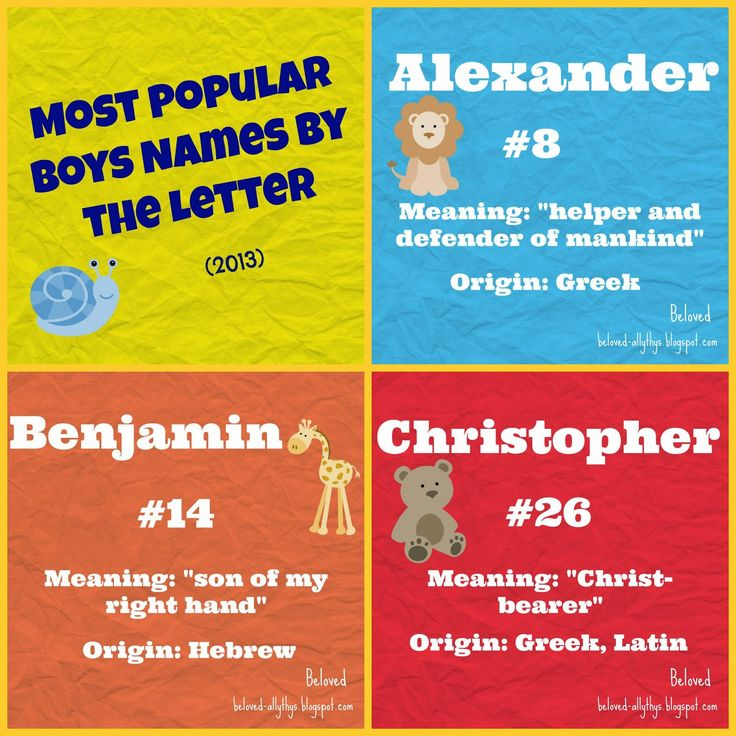 Most popular boys names for each letter of the alphabet in 2013