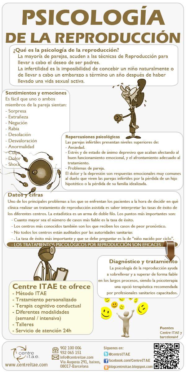 Infografía sobre la psicología de la reproducción