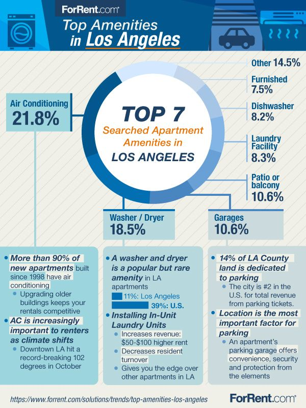 7 Most Sought After Apartment Amenities In Los Angeles Sumographic Forrent Com Apartment Management Apartment
