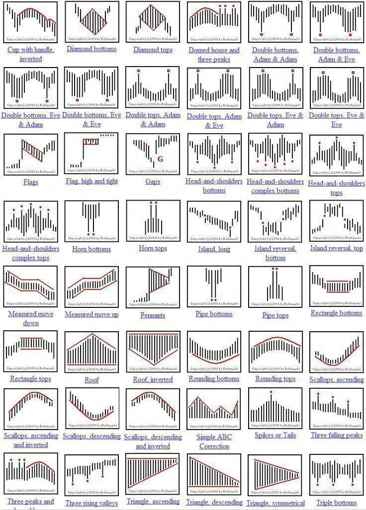 Candlestick Patterns Cheat Sheet Poisk V Google
