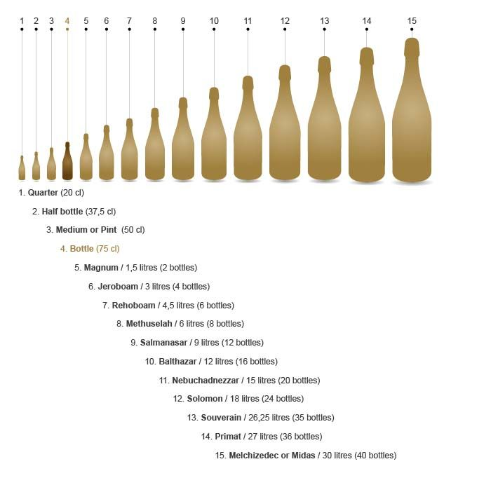 "Anyone care for a Magnum? | Bottle size chart www.LiquorList.com ""The Marketplace for Adults with Taste"" @LiquorListcom"