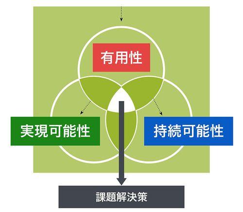 「3つのレンズ」(HCD tool kit by IDEO.org)
