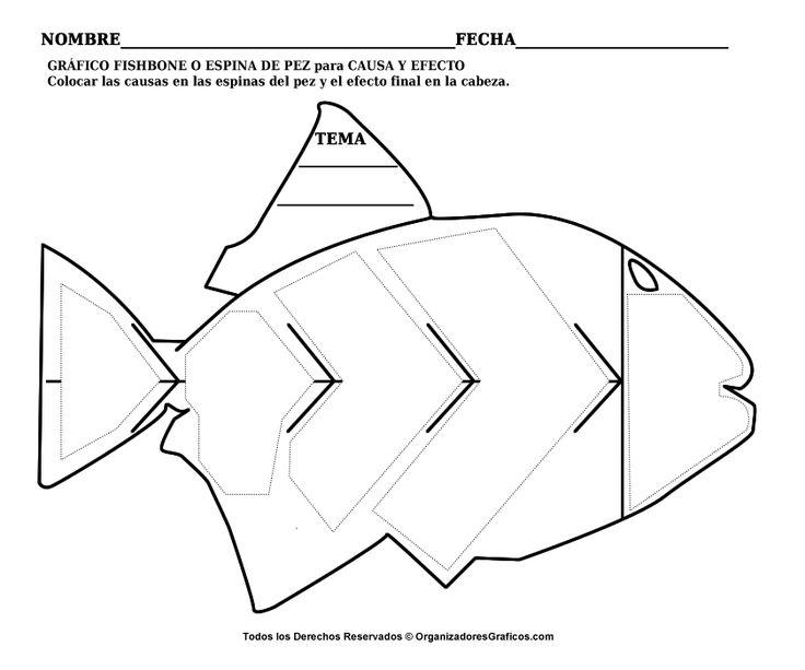 Fishbone - Diagrama Ishikawa o Espina de Pez para Causa y Efecto