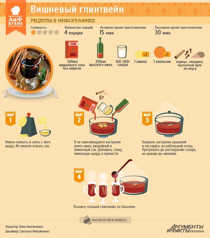 Вишневый глинтвейн | Рецепты в инфографике | Кухня | АиФ Украина