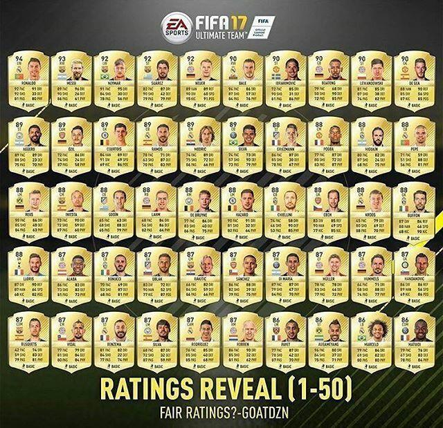 Los 50 mejores jugadores de FIFA 17