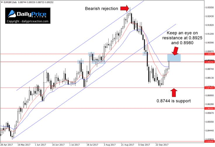 How do I setup a forex instrument with IB and IDEALPRO exchange? | Linn Software