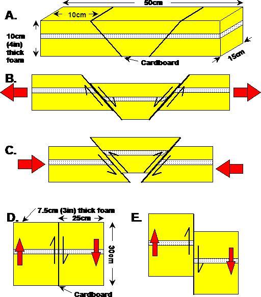 demonstrating tectonic plates    http://web.ics.purdue.edu/~braile  September, 2000